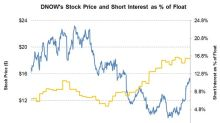 How NOW's Short Interest Compares
