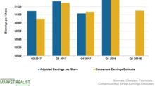 Why Analysts Expect Hershey's Q2 2018 EPS to Mark Slow Growth