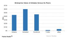 Inside Alibaba: A Fundamental Analysis