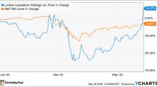 Why Lumber Liquidators Stock Went Higher on Thursday