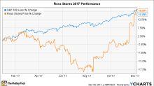 Why Ross Stores Stock Gained 20% in November