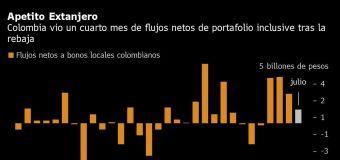 Extranjeros buscan deuda de Colombia pese a rebaja: Gráfico