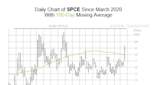 Options Bulls Think SPCE Is Ready For Liftoff