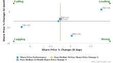 Boston Properties, Inc. breached its 50 day moving average in a Bullish Manner : BXP-US : December 30, 2016