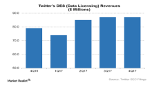 How Twitter's Data Licensing Business Fared in 4Q17