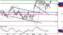 Intesa Sanpaolo: posizioni lunghe sopra 2,90