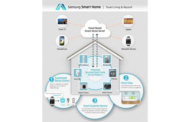Samsung's new Smart Home service outlined, wants to connect to third-party services and products