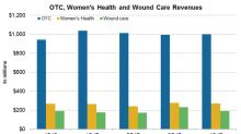 JNJ's Consumer Products: OTC, Women's Health, and Wound Care