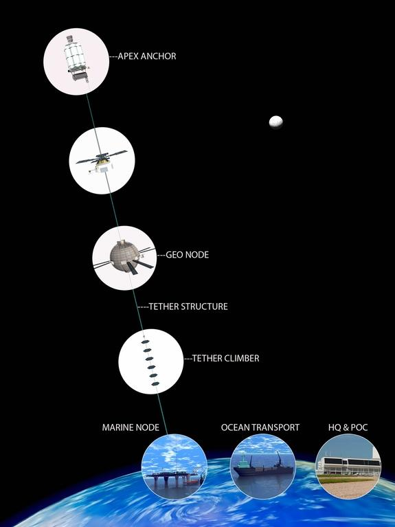 Reach for the sky. Image depicts key elements of a space elevator, from top to bottom.