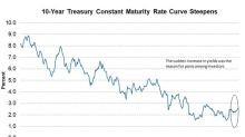 Is It Fair to Blame the Bond Market for Equity Market Rout?