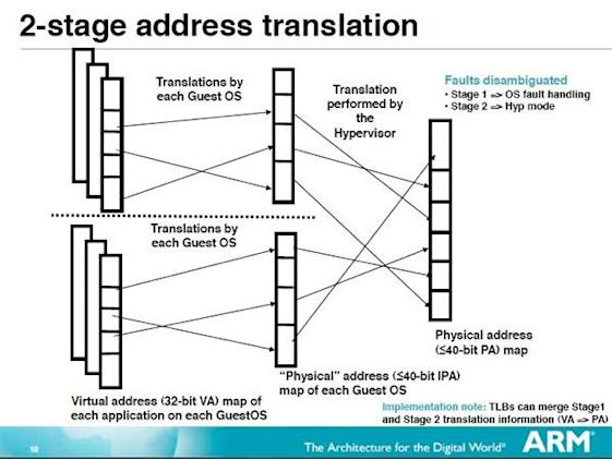 New ARM architecture (likely Eagle) better suited for OS virtualization