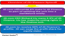 Why JD and Alibaba Are in No Rush to List Finance Units