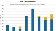 A Look at Ionis's 3Q17 Revenue Stream