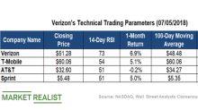 Verizon's Technicals Show Strong Investor Sentiment