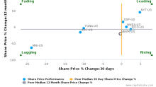 New Media Investment Group, Inc. breached its 50 day moving average in a Bearish Manner : NEWM-US : August 14, 2017