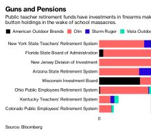Wall Street May Be Rethinking Its Relationship With Guns