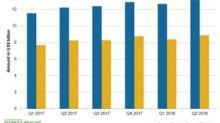 Novartis's Innovative Medicines Segment in Q2 2018