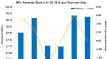 3M Reports a Slight Revenue Decline in Q3 2018