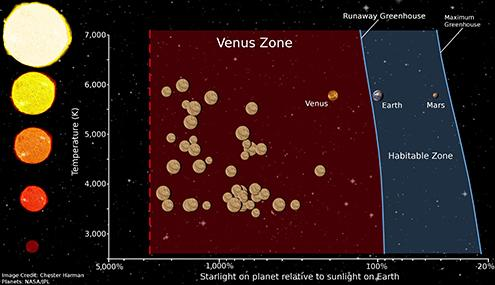 This graphic shows the location of the 'Venus zone,' the area around a star in which planets are likely to have an atmosphere more like Venus than Earth.
