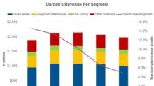 Darden's Q2 2019 Revenue Fell Short of Analysts' Estimate