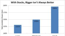 A Foolish Take: With Stocks, Bigger Isn't Always Better