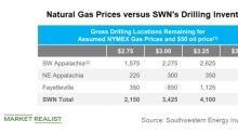 How Recent Natural Gas Decline Could Impact Southwestern Energy