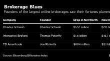 Billionaires Peterffy, Ricketts Squeezed as Schwab Cuts Fees