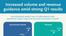 Invitae Reports 169% Revenue Growth Driven by 150% Growth in Volume in First Quarter 2018