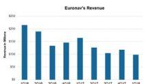 Analyzing Euronav's Revenues in 1Q18