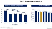Oasis Petroleum's Improving Cost Structure and Margins