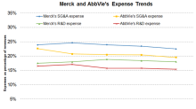 Merck or AbbVie: Which Has the Better Cost Structure?