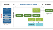 Medallion Commissions Life Cycle Assessment to Quantify Climate Change and Environmental Impact