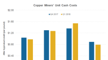 Why Freeport-McMoRan Expects Costs to Rise This Year