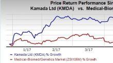 Kamada (KMDA) Posts Q1 Loss Wider than Expected, Sales Miss