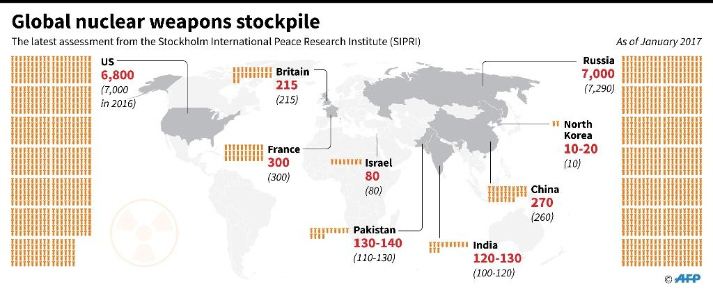 Estimated global atomic weapons stockpile (AFP Photo/Gal ROMA)