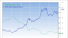 Should You Buy These 3 High-Yield Dividend REITs?