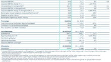Gerresheimer AG: Gerresheimer startet gut in das  Geschäftsjahr 2021