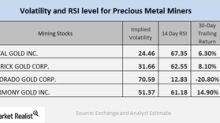 Miners' Relative Strength Index Levels in March 2018