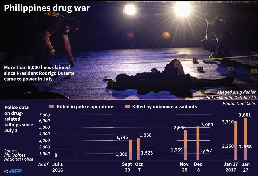 Philippines drug war (AFP Photo/)