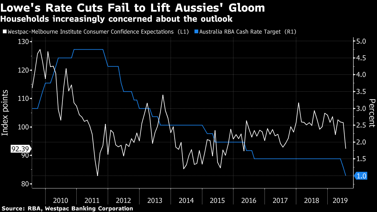 Australia's Rate Cuts Fail to Lift Gloom Hanging Over Economy