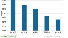 CenturyLink: Analyzing Its Revenue Trend