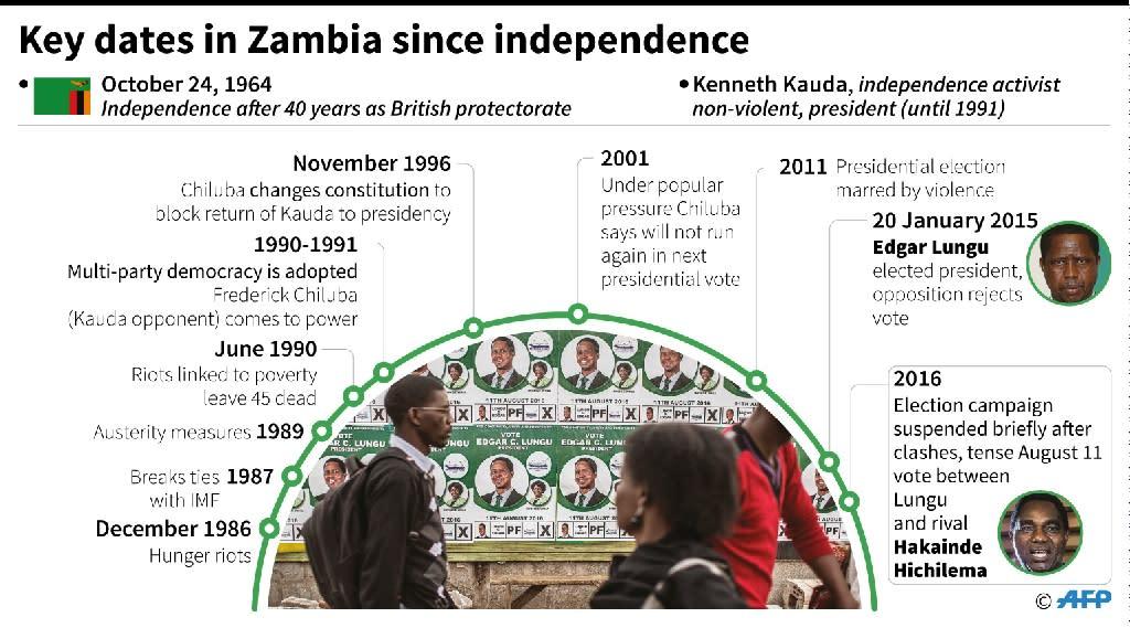 Key dates in Zambia since independence (AFP Photo/Sabrina Blanchard, Simon Malfatto)