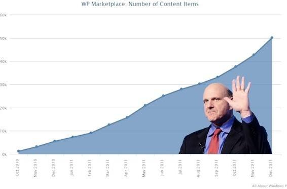 Windows Phone Marketplace hits 50,000 app-submission milestone