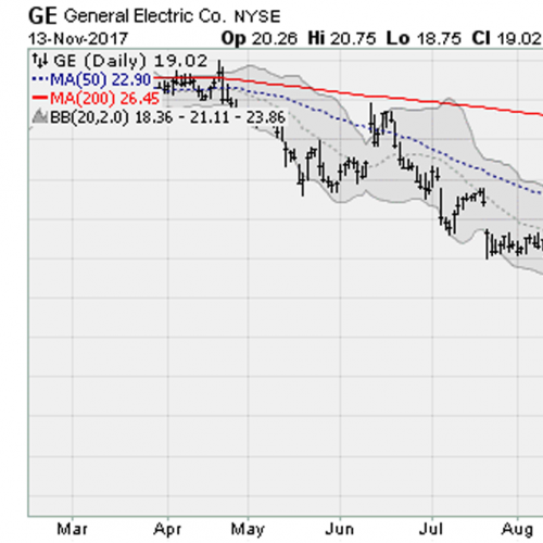 how to buy general electric stock