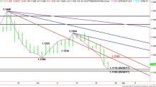 GBP/USD Continúa Sus Movimientos Bajistas ¿llegará a los 1,2840?