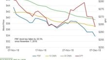 PBF Stock Fell the Most among US Refiners