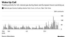 23-Hour Gas Market Swing Means Sleepless Nights for U.S. Traders
