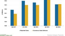 Kellogg Misses Q4 Sales Estimate: Top Line to Remain Weak