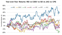 Stock Comparison: REI, CDEV, SD, JAG, and CPE