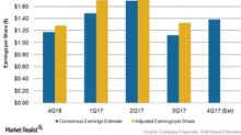 What to Expect from Consumer Sector Earnings This Week